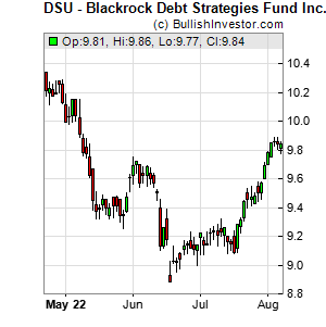 Dsu stock options